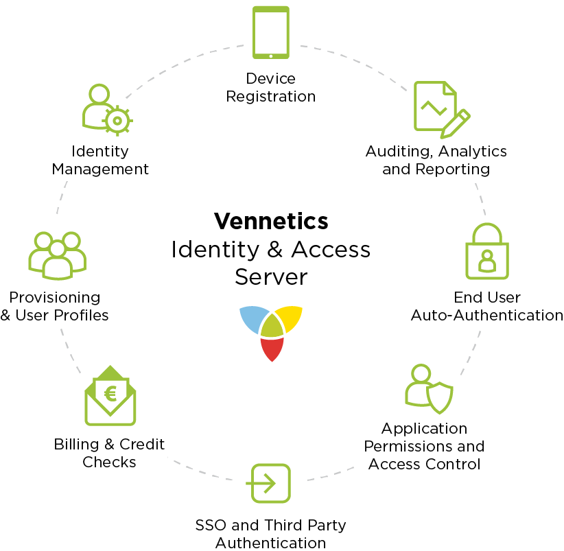 Vennetics - Identity and Access Server