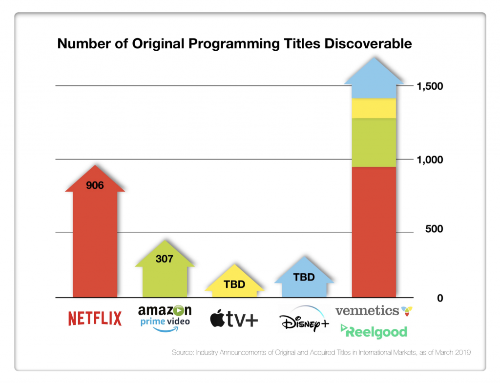 Number of Original Programming Titles Discoverable